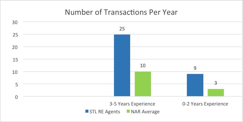 trans-per-year